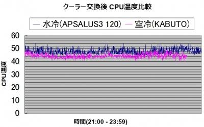 交換 APSALUS3 120 取り外し 簡易水冷 サイズ SCYTHE KABUTO(兜)クーラー (SCKBT-1000)